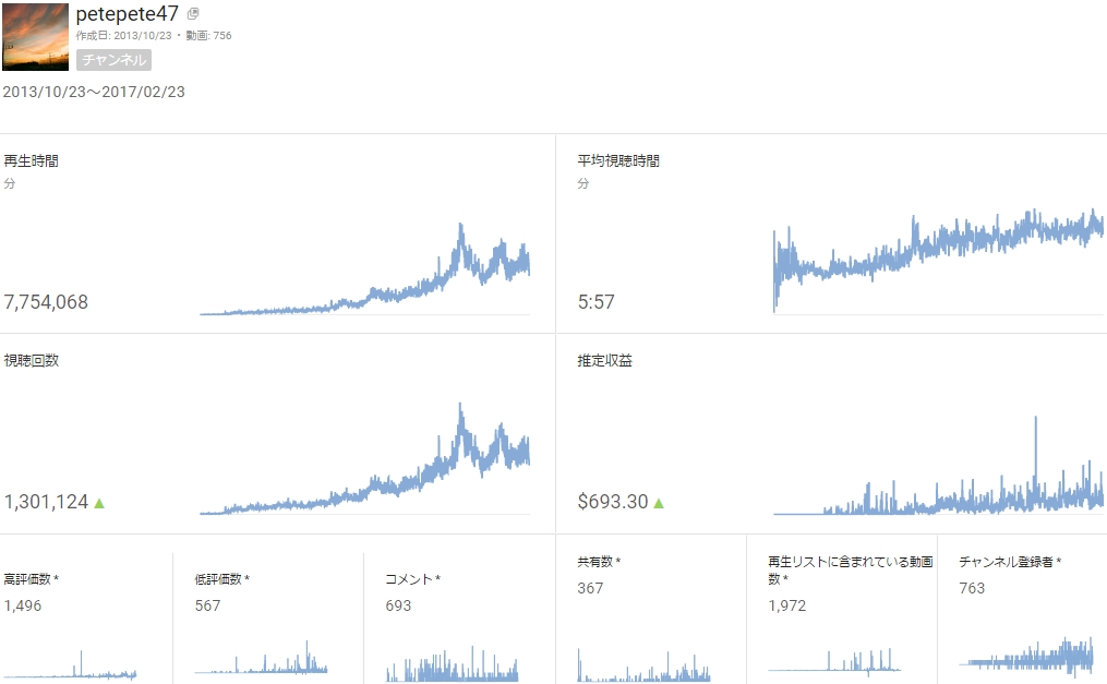 youtubeの総再生が120万と130万再生行ったんだ