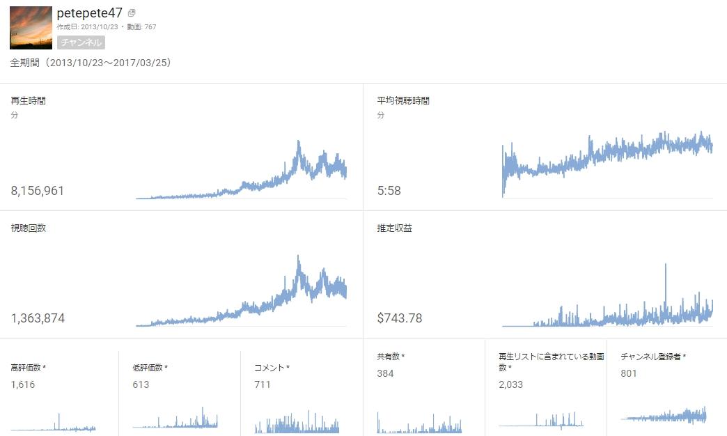 youtubeのチャンネル登録者が800登録者行って良かった