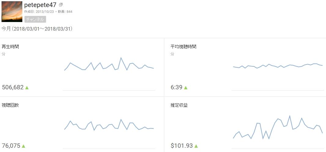 youtubeの月収益が初めて100ドルを超えたうれしい